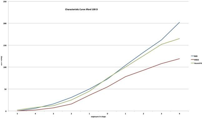 Drei-Schwarzweiß-Negativentwickler-im-Vergleich